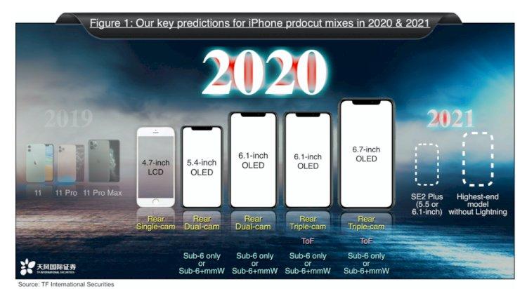 Ming-Chi Kuo'nun 2020 iPhone'lar için tahmin grafiği